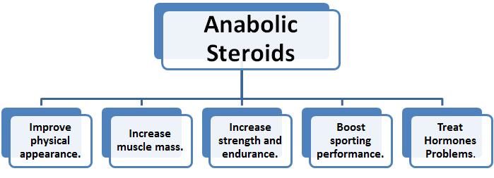 Benefits of Anabolics